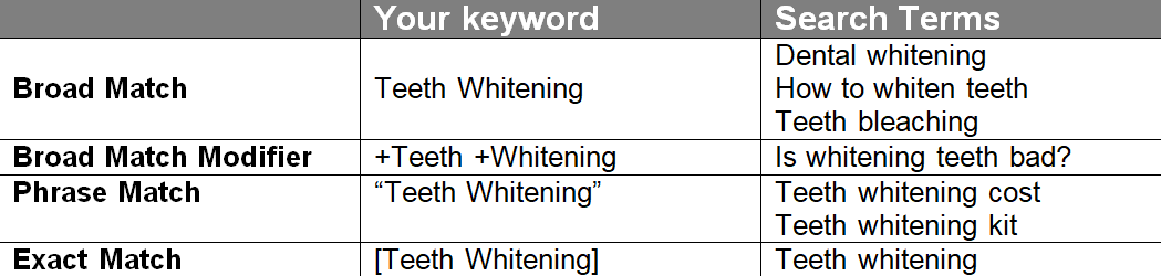table showing various keyword match types.